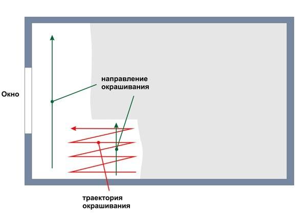Как красить потолок: выбор материалов, подготовительные работы, полезные советы