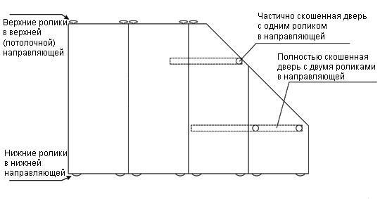 Потолок в мансарде: материалы