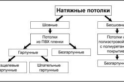 Схема разновидностей натяжных потолков