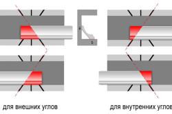 Схема разрезки внешних и внутренних углов