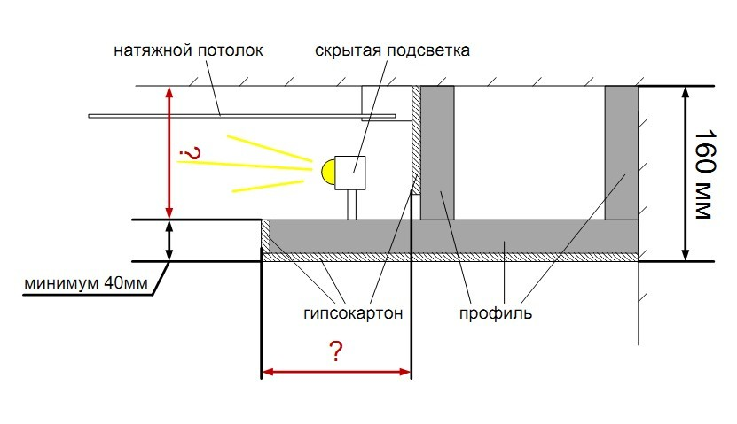 Потолок с подсветкой по периметру своими руками видео