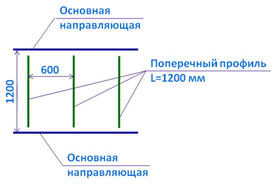 Схема установки поперечных и направляющих профилей под потолочную плитку