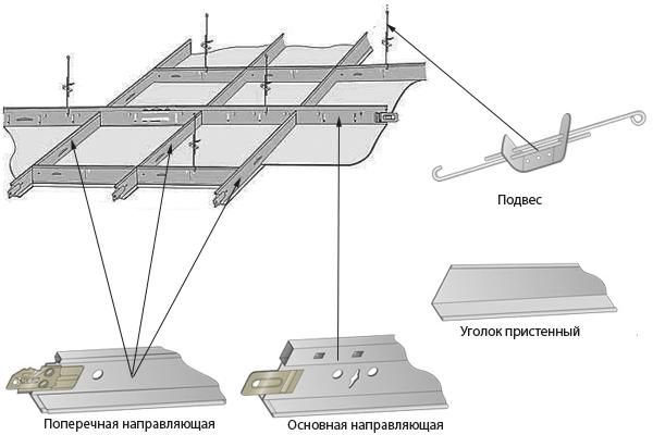 Схема устройства подвесных потолков