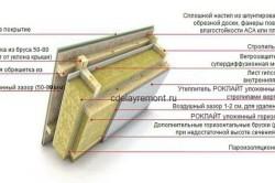 Схема утепления деревянного чердака