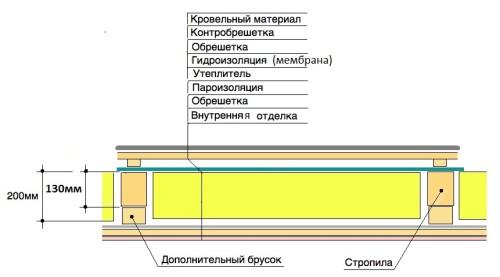 Схема утепления и звукоизоляции чердака