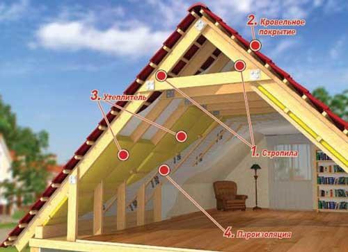 Каркас многощипцовой крыши своими руками 5