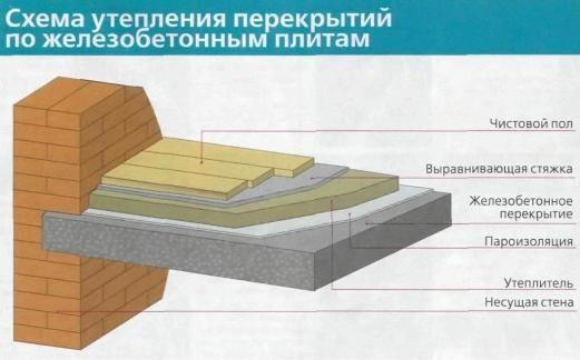 Схема утепления междуэтажных