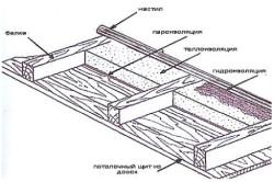 Схема: Утепление потолка в  бане.