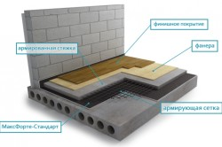 Схема звукоизоляции бетонного потолка