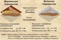 Схема звукоизоляции деревянного и бетонного потолка