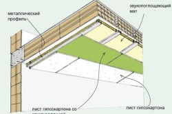 Схема звукоизоляции гипсокартонного потолка