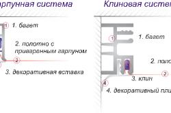 Схема двух методов крепления натяжной конструкции: гарпунный и безгарпунный.