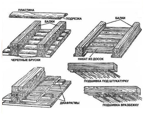 Утепление потолка бани глиной с опилками и другие способы
