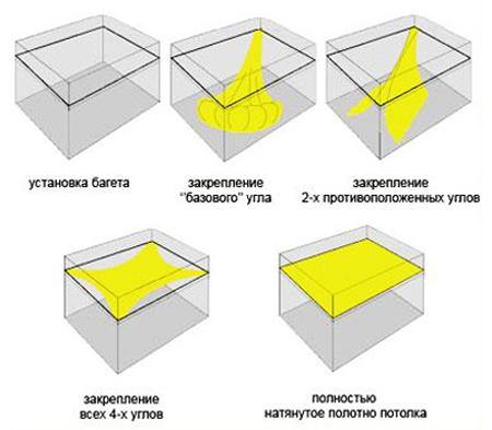 Схема технологии монтажа натяжных потолков