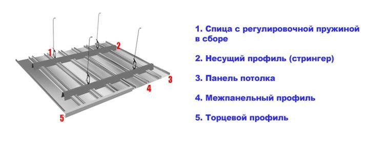 Обшивка потолка и варианты отделки