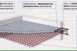 Схема армирования монолитного перекрытия