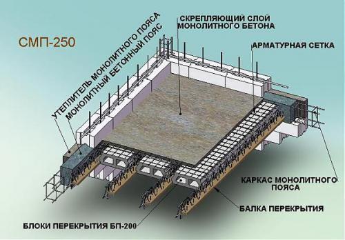 Армирование плиты перекрытия в различных конструкциях