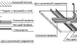 Схема монтажа конструкции двухуровневого потолка из гипсокартона.