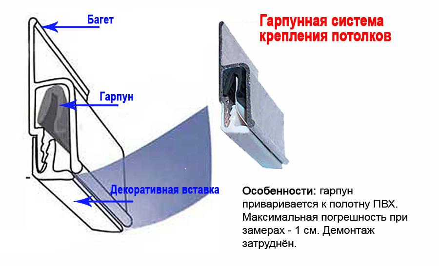 Наиболее распространенным способом крепления натяжного потолка является гарпунный. Однако он значительно дороже, чем безгарпунный.