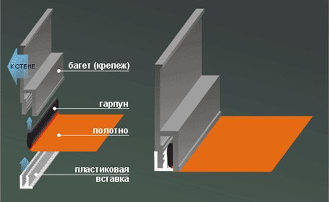 Инструкция по установке натяжных потолков