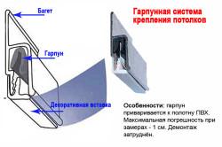 Схема крепления потолков гарпунным способом