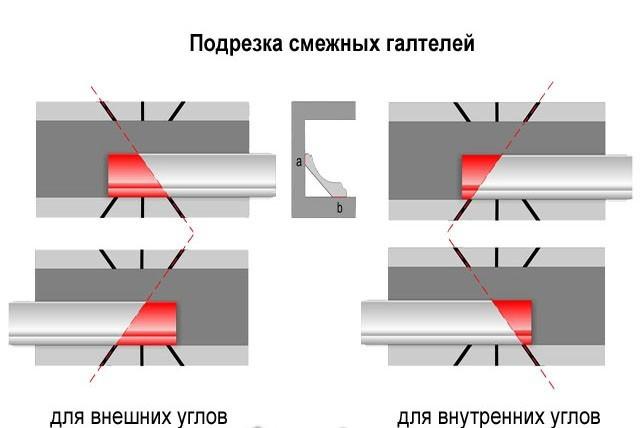 как правильно клеить плинтуса на потолок