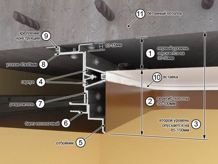 Схема конструкции двухуровневого натяжного потолка в разрезе