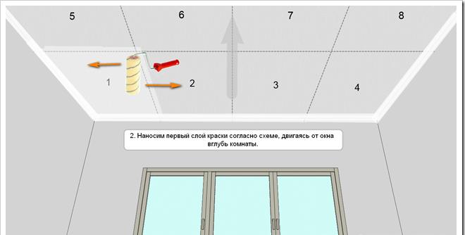 Схема покраски потолка в два слоя
