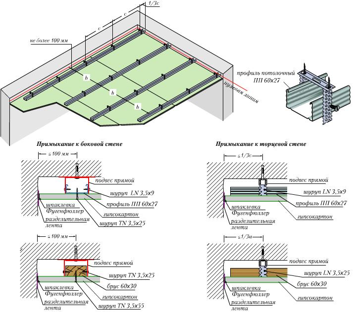 Схема крепления гипсокартонного потолка без периметральных профилей