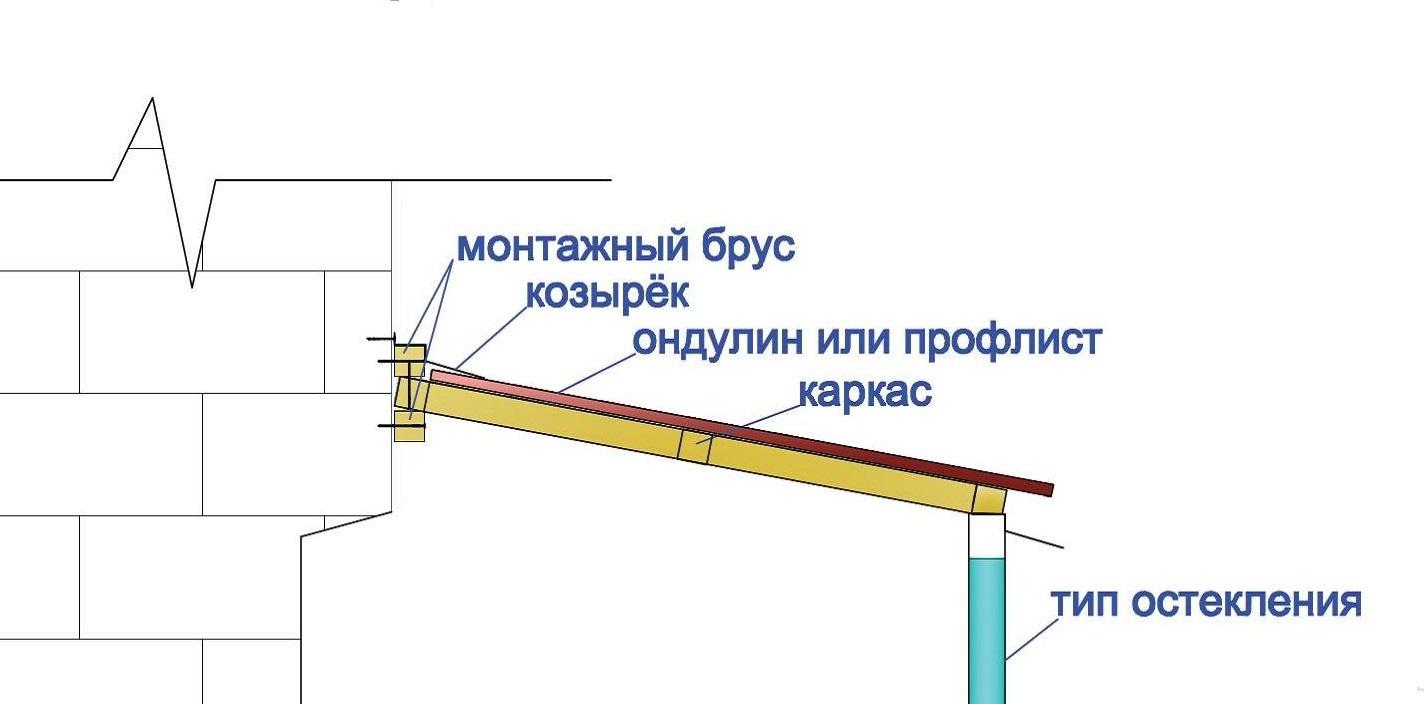 Гидроизоляция потолка балкона изнутри.