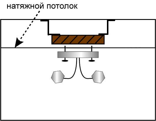 Как выбрать натяжной потолок, качественный и долговечный