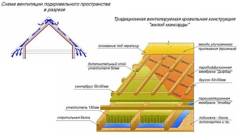 Утепление потолка мансарды: способы и особенности