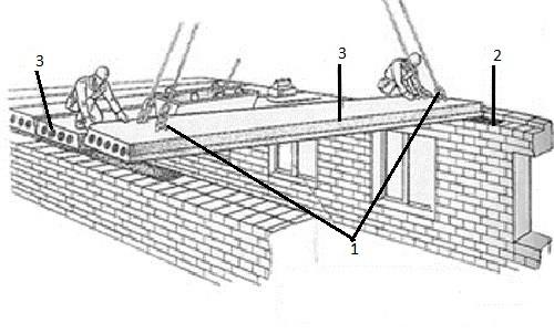 Схема строповки