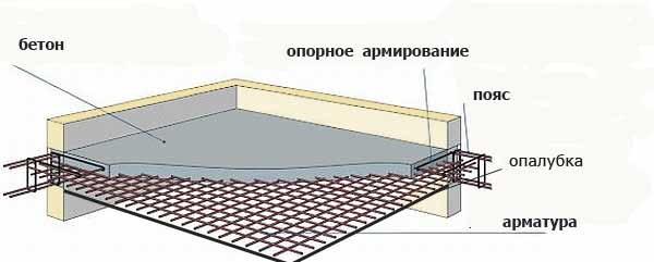 Схема конструкции монолитного железобетонного перекрытия