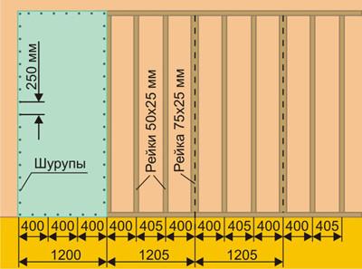 Схема монтажа перегородки из гипсокартона на деревянный каркас