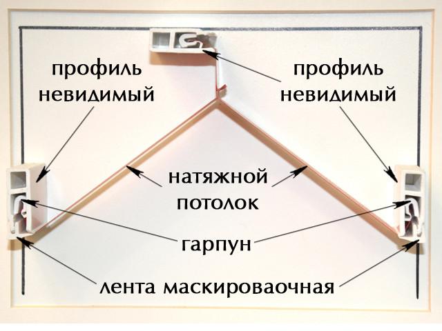 Гарпунный метод крепления натяжного потолка широко известен еще как французская. Она несколько выше по стоимости чем безгарпунный метод.
