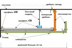 Схема монтажа разноуровневых потолков