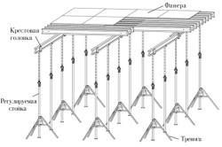 Схема опалубки с использованием телескопических стоек.