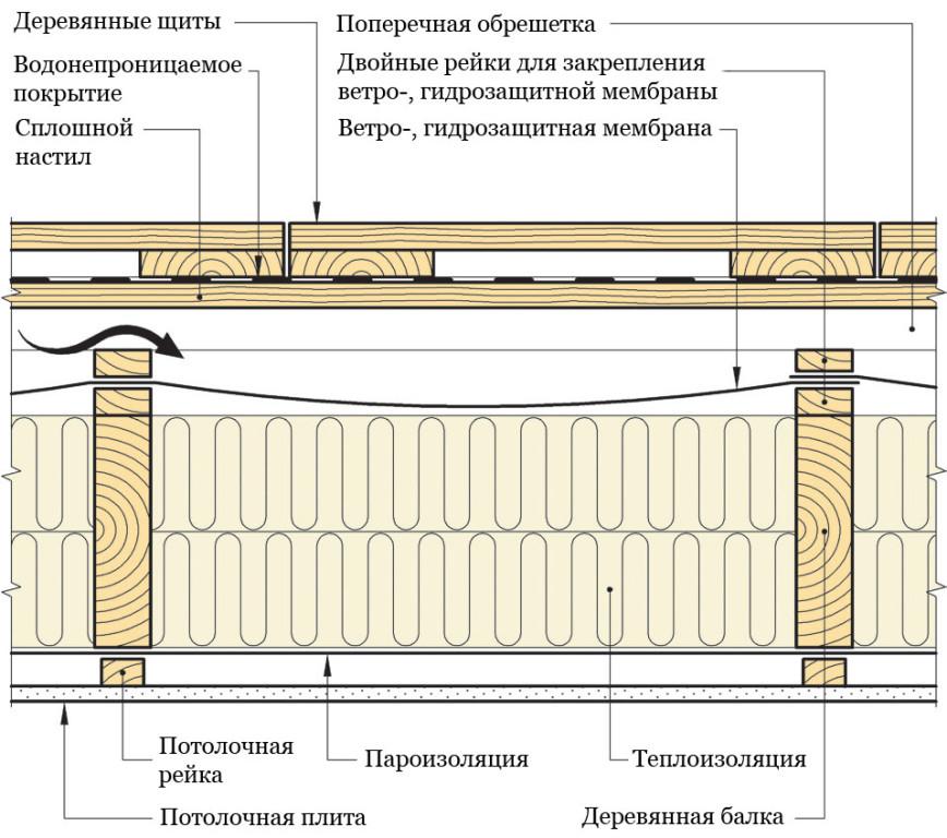 Устройство деревянного балкона..