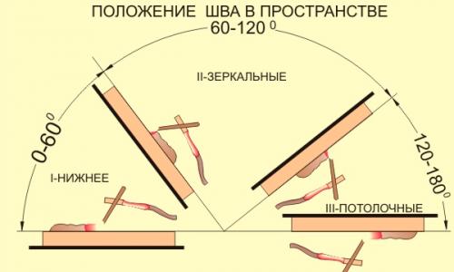 Схема положения шва в пространстве
