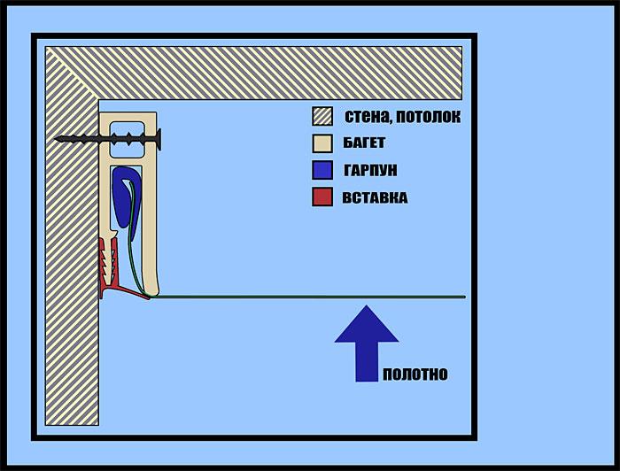 Схема крепления полотна натяжных потолков гарпунным спсобом