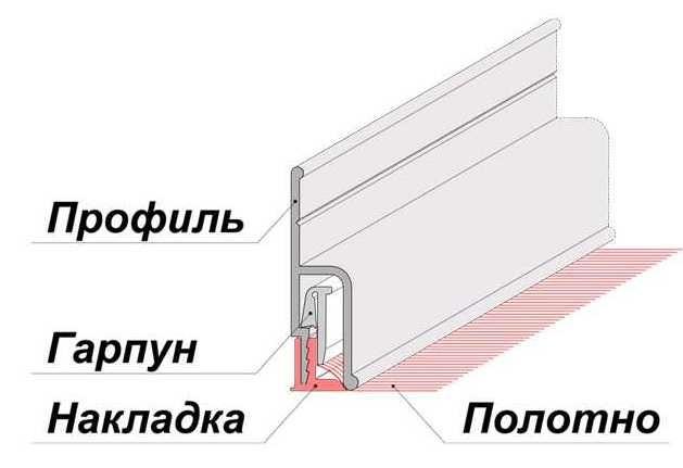 Принцип крепления натяжного потолка