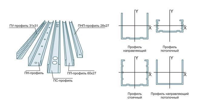 К стенам потолку и полу с помощью кронштейнов крепится профиль на который в последствии монтируется сам гипсокартон саморезами. Роль вертикального профиля выполняет потолочный профиль - ПП профиль.