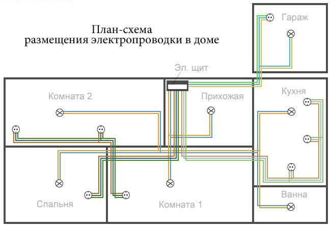 Блок-схема размещения электропроводки