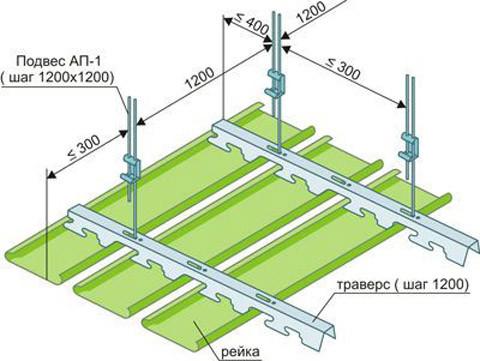 Конструкция подвесного потолка: разновидности и особенности