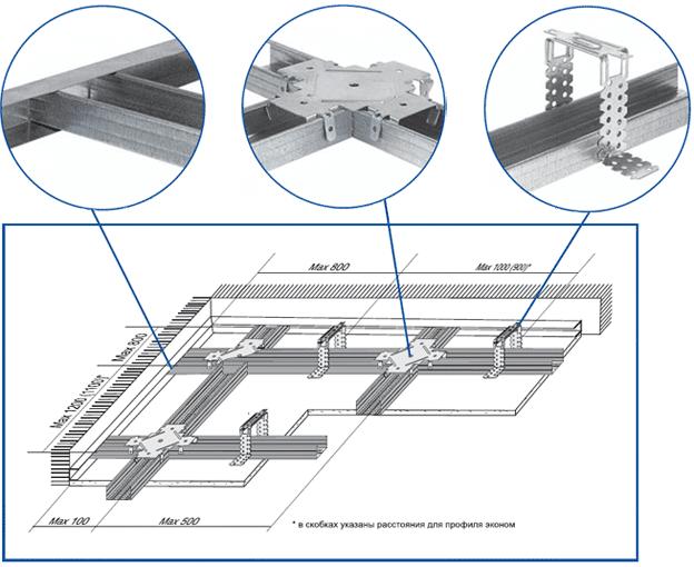 Схема сборки металлического каркаса под одноуровневый гипсокартонный потолок.