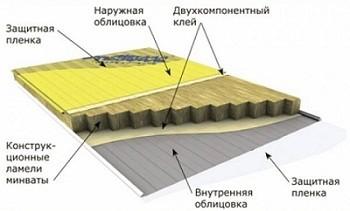 Утепление потолка бани: интересные советы