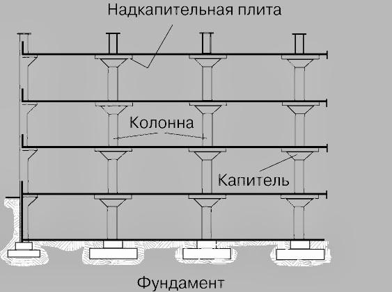Расстояние между балками перекрытия: расчет