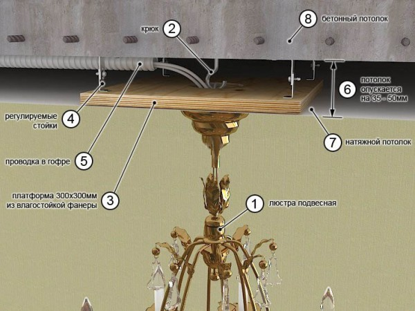 Схема крепления люстры при натяжном потолке