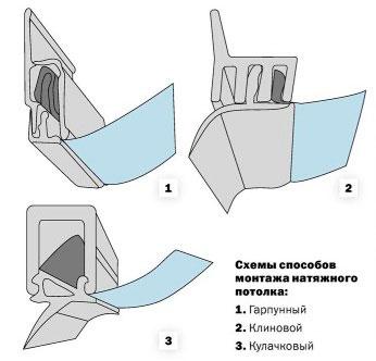 Схема способов монтажа натяжного потолка